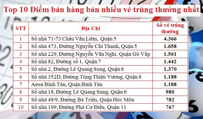 top-10-diem-ban-hang-co-nhieu-ve-trung-thuong-nhat