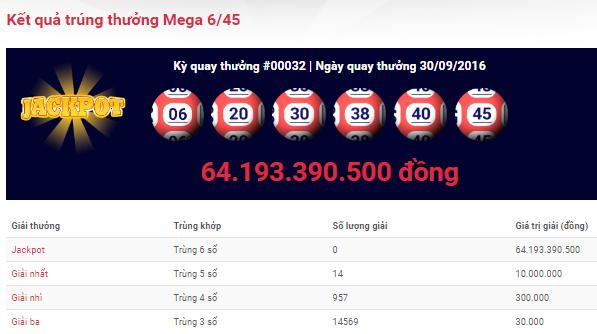 Jackpot Mega 6/45 trị giá hơn 64 tỷ đồng