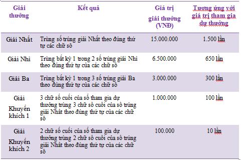 trung-thuong-xo-day-max-4d-vietlott1
