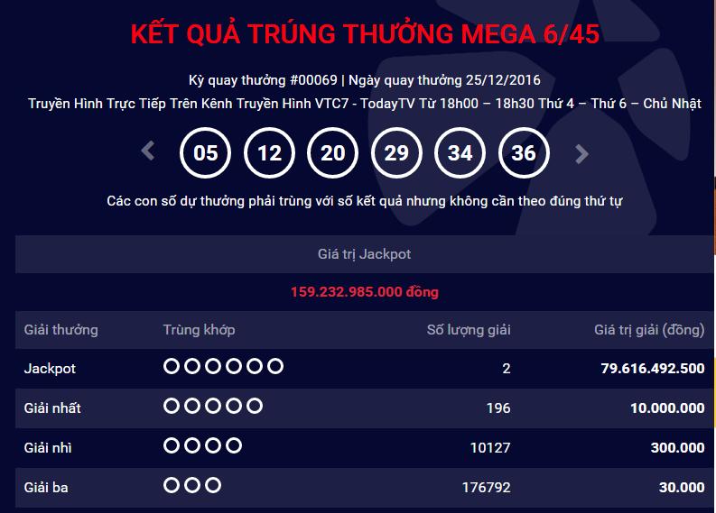 ket qua xo so mega 645 chu nhat ngay 25122016