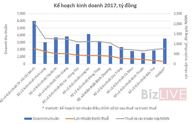 soi-ke-hoach-lam-an-nam-2017-cua-15-cong-ty-xo-so-lon-nhat-xosomegacom2